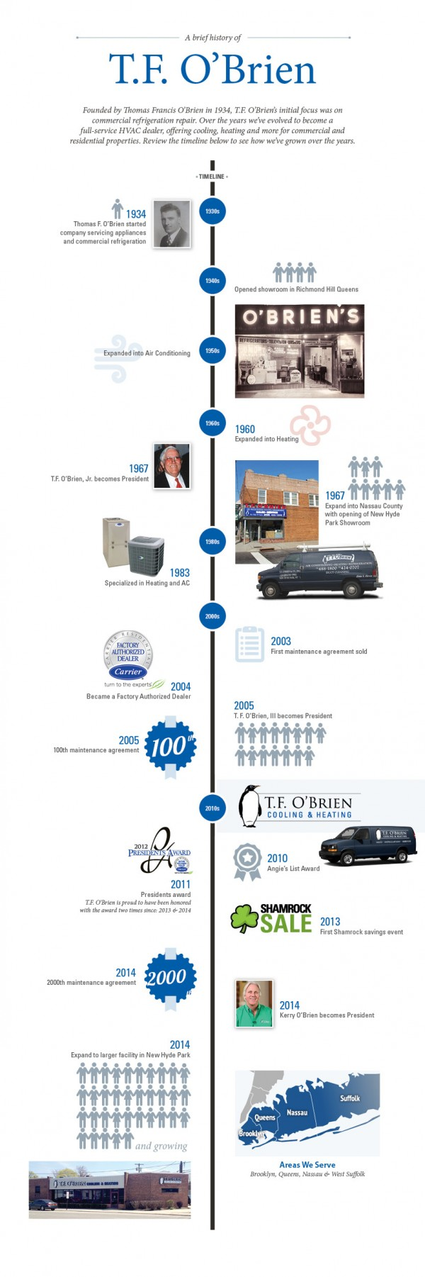 T. F. O'Brien - History Timeline